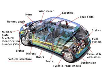 Vehicle Components Diagram Wiring Diagram Schemes
